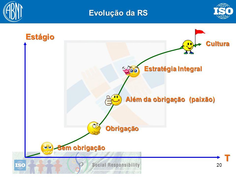 T Evolução da RS Estágio Cultura Estratégia Integral Além da obrigação