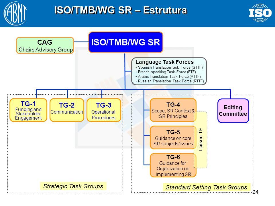 ISO/TMB/WG SR – Estrutura