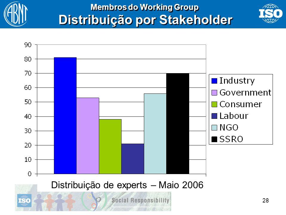 Distribuição por Stakeholder