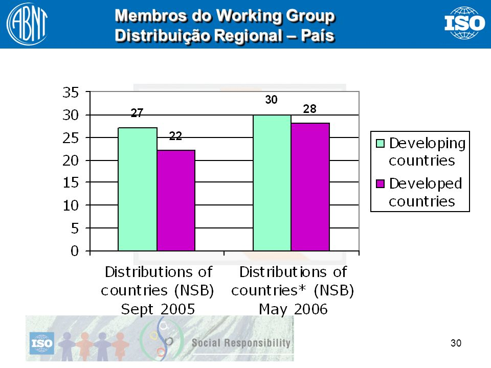 Membros do Working Group Distribuição Regional – País