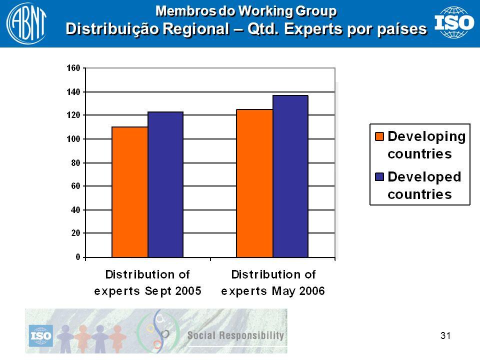 Distribuição Regional – Qtd. Experts por países