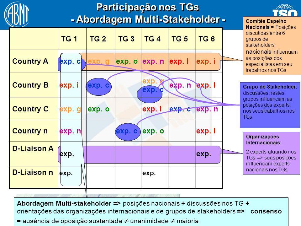 - Abordagem Multi-Stakeholder -