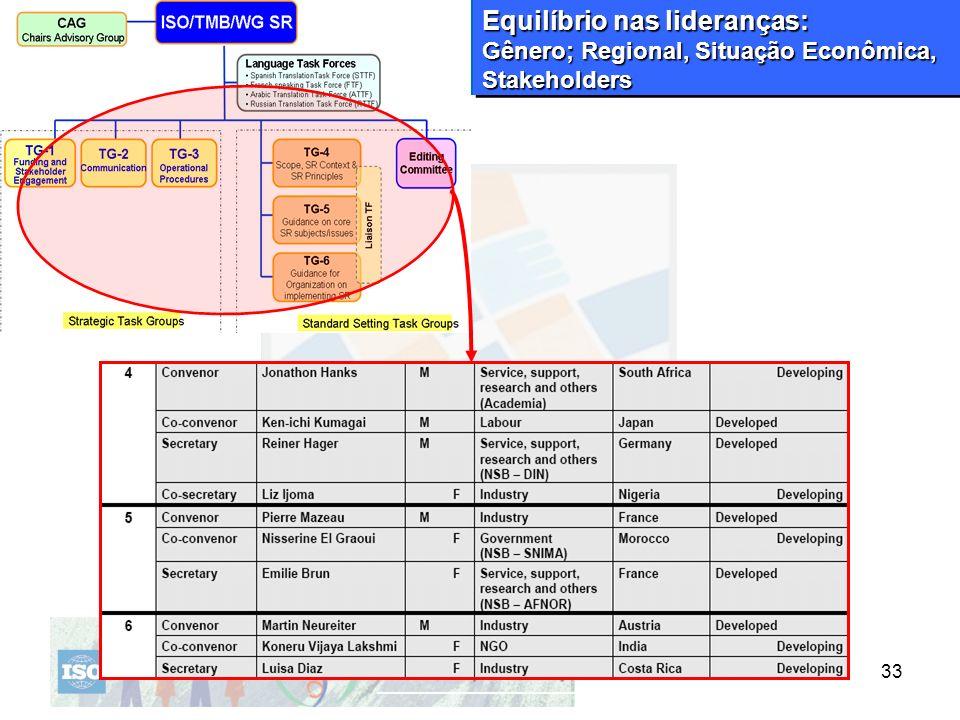 Equilíbrio nas lideranças: Gênero; Regional, Situação Econômica, Stakeholders