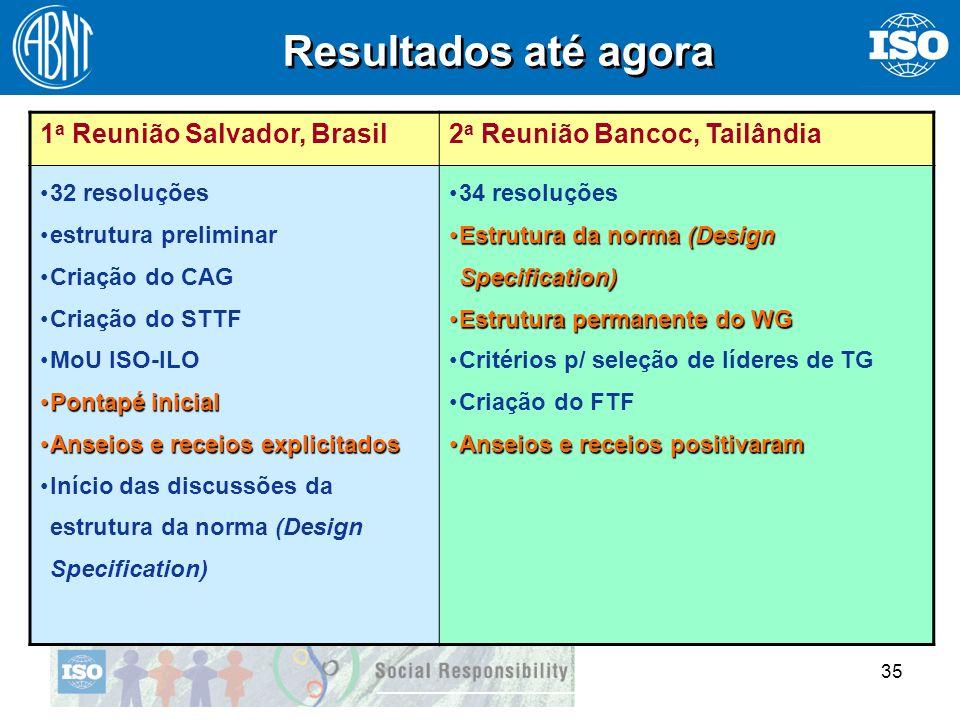 Resultados até agora 1a Reunião Salvador, Brasil