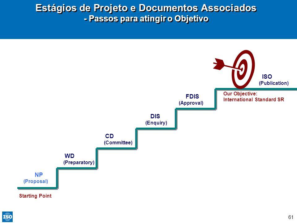 Estágios de Projeto e Documentos Associados