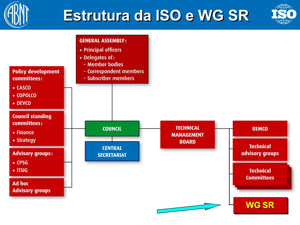 Estrutura da ISO e WG SR WG SR Why does ISO use the term SR