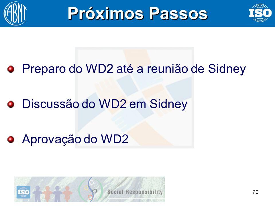 Próximos Passos Preparo do WD2 até a reunião de Sidney
