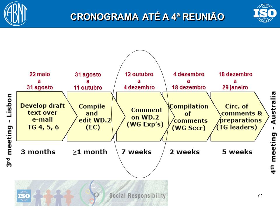 CRONOGRAMA ATÉ A 4ª REUNIÃO