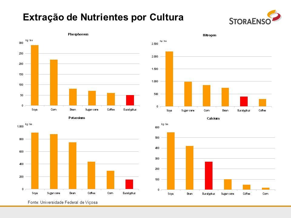 Extração de Nutrientes por Cultura