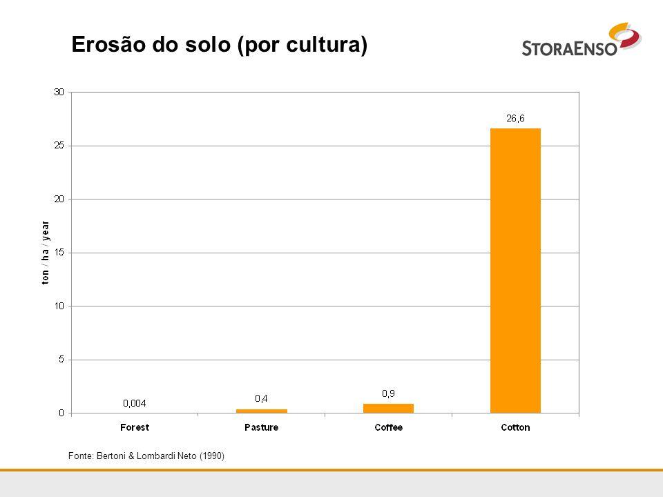 Erosão do solo (por cultura)
