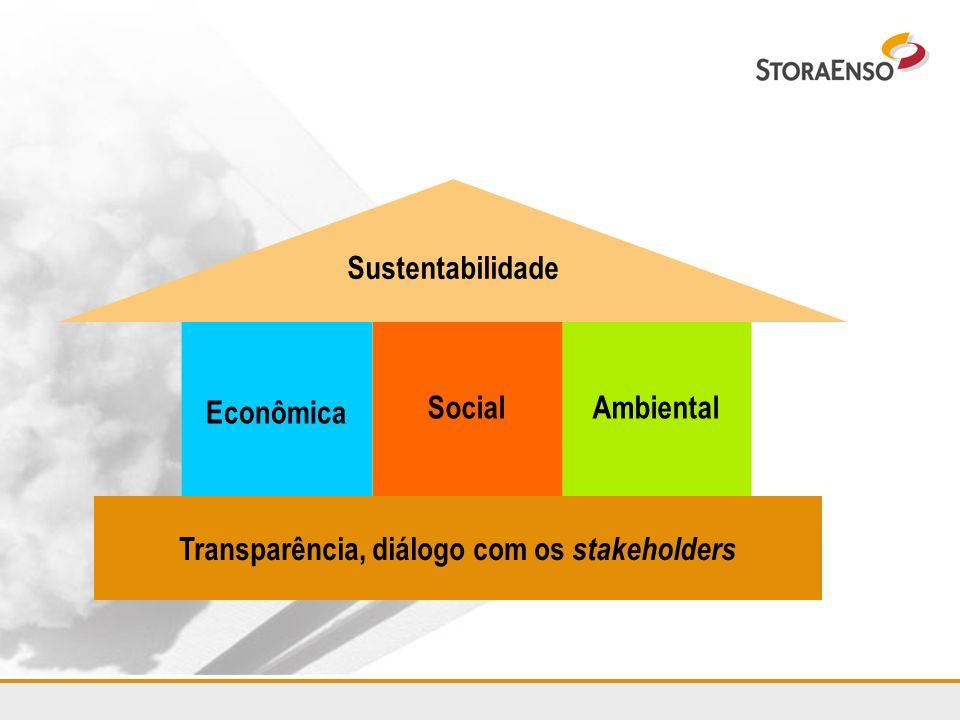 Transparência, diálogo com os stakeholders