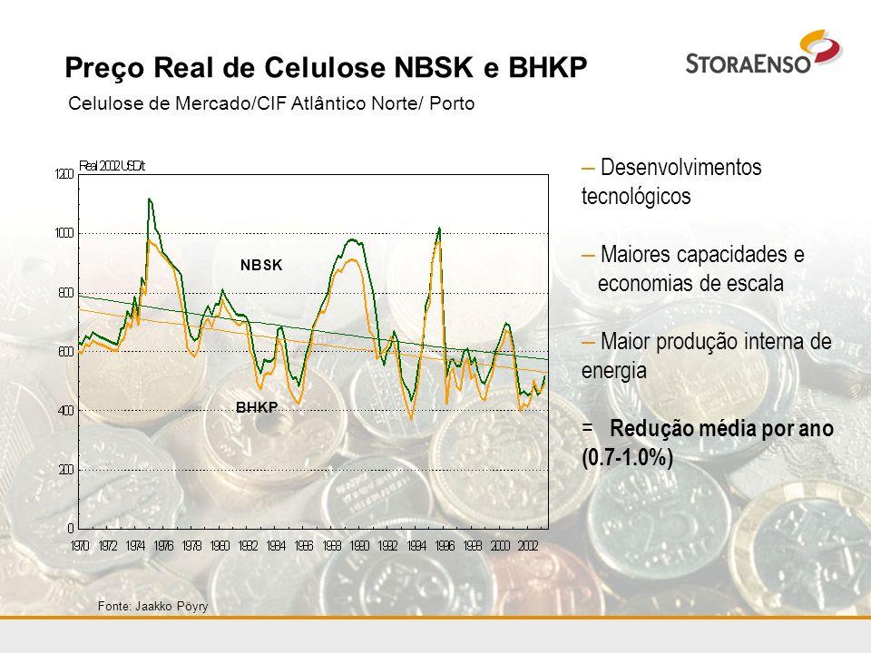 Preço Real de Celulose NBSK e BHKP