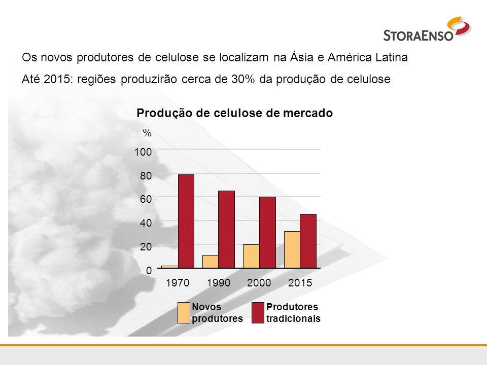 Produção de celulose de mercado