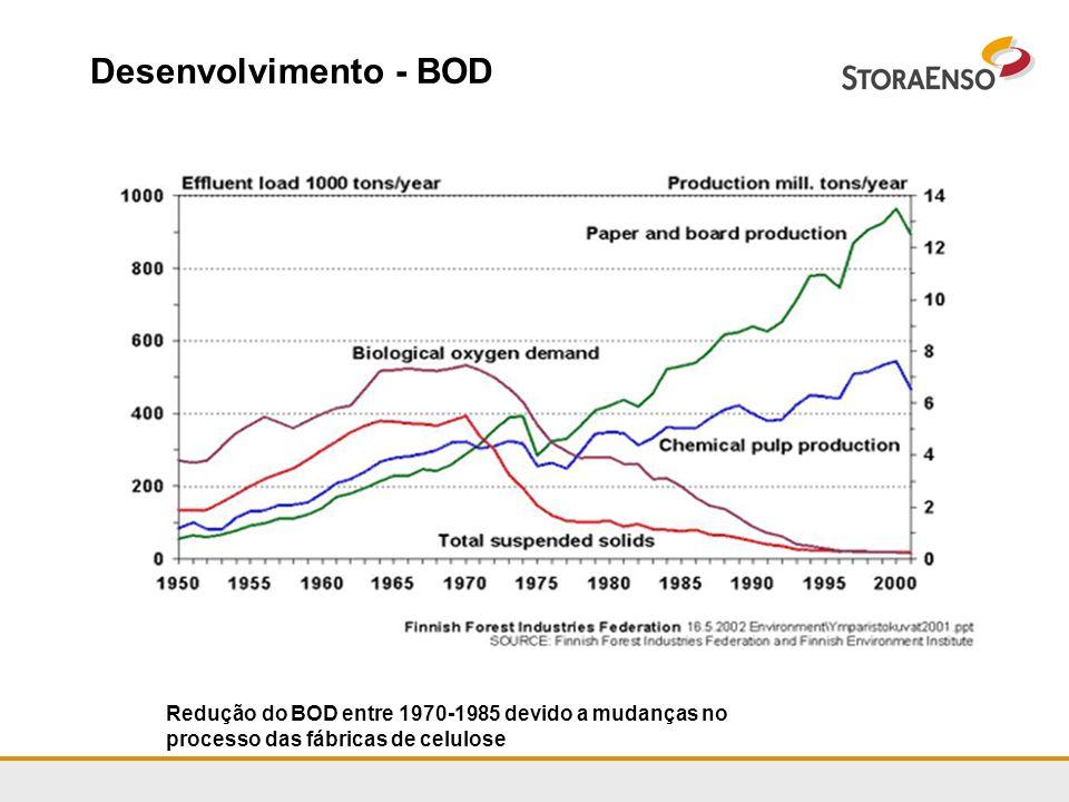 Desenvolvimento - BOD Redução do BOD entre 1970-1985 devido a mudanças no processo das fábricas de celulose.