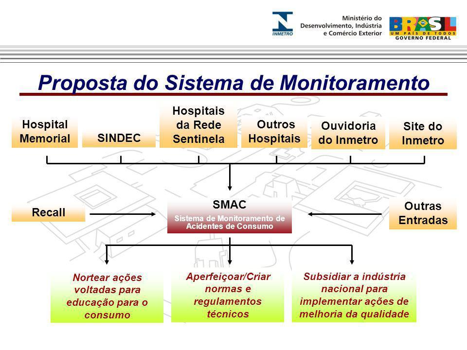 Proposta do Sistema de Monitoramento