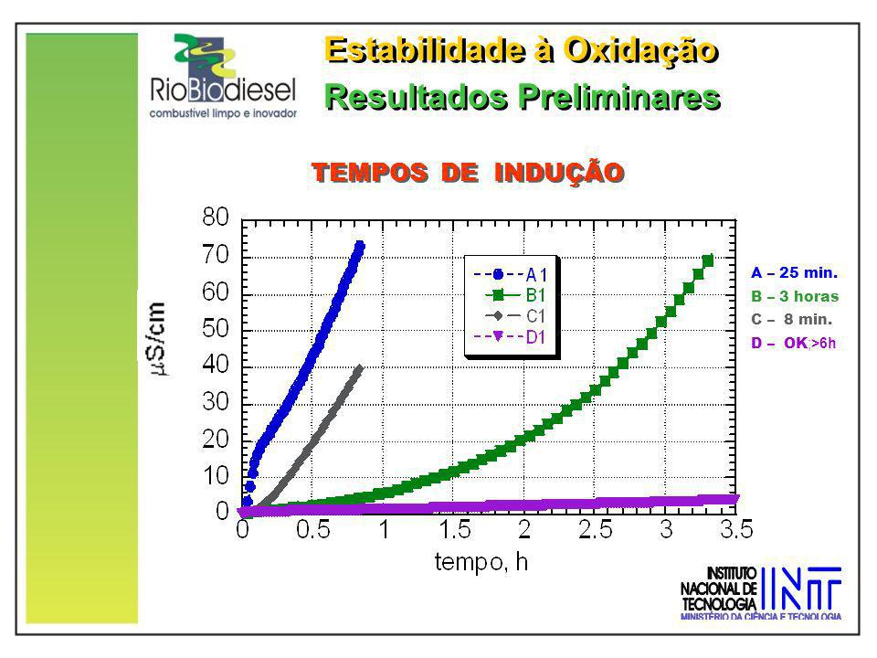Resultados Preliminares Estabilidade à Oxidação