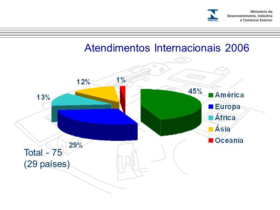 Atendimentos Internacionais 2006