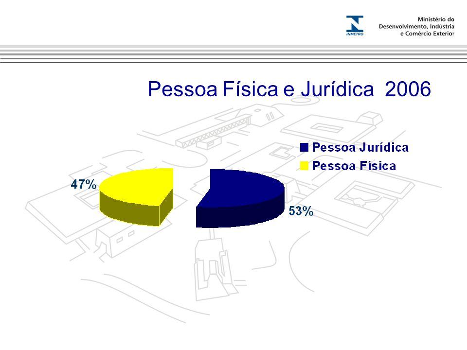 Pessoa Física e Jurídica 2006