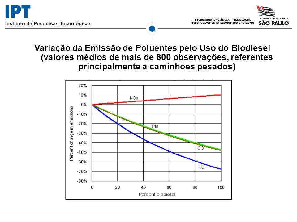 Variação da Emissão de Poluentes pelo Uso do Biodiesel (valores médios de mais de 600 observações, referentes principalmente a caminhões pesados)