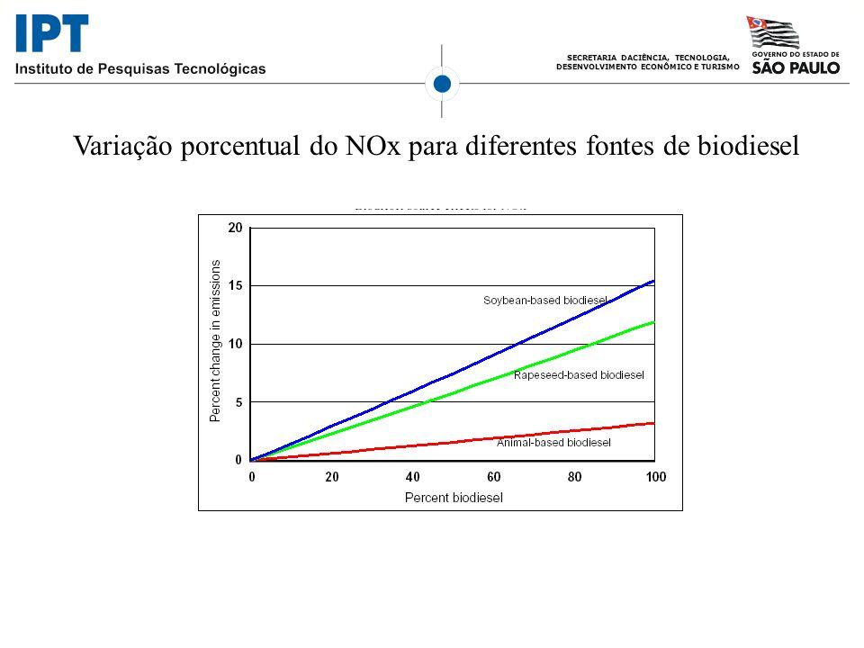 Variação porcentual do NOx para diferentes fontes de biodiesel