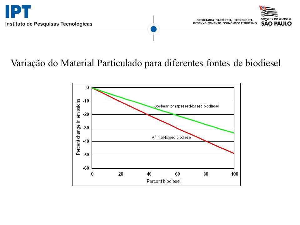 Variação do Material Particulado para diferentes fontes de biodiesel