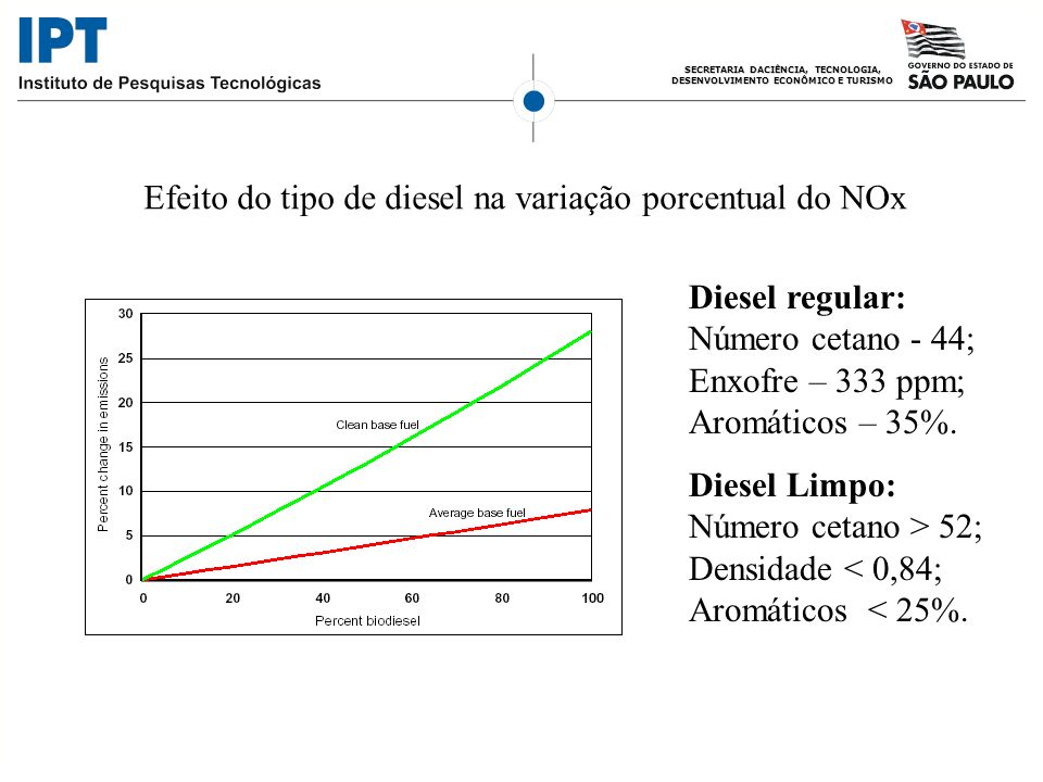 Efeito do tipo de diesel na variação porcentual do NOx