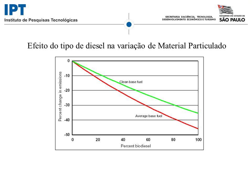 Efeito do tipo de diesel na variação de Material Particulado