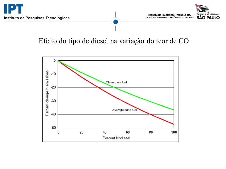 Efeito do tipo de diesel na variação do teor de CO
