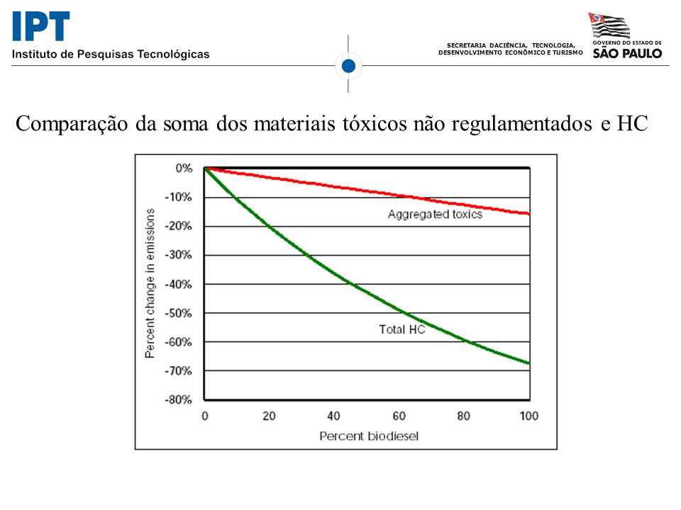 Comparação da soma dos materiais tóxicos não regulamentados e HC