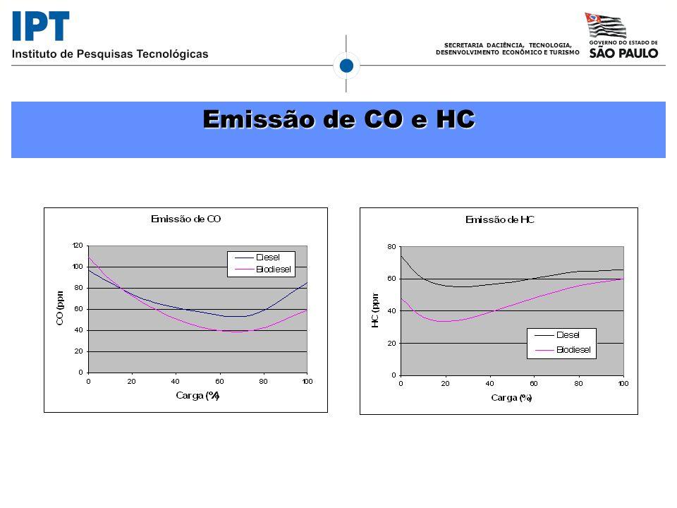 Emissão de CO e HC