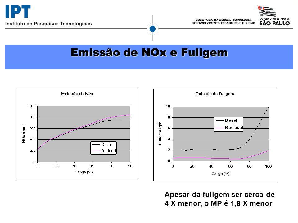 Emissão de NOx e Fuligem