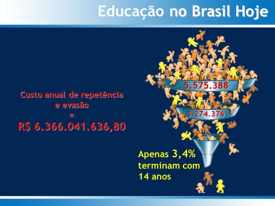 A educação de hoje no brasil