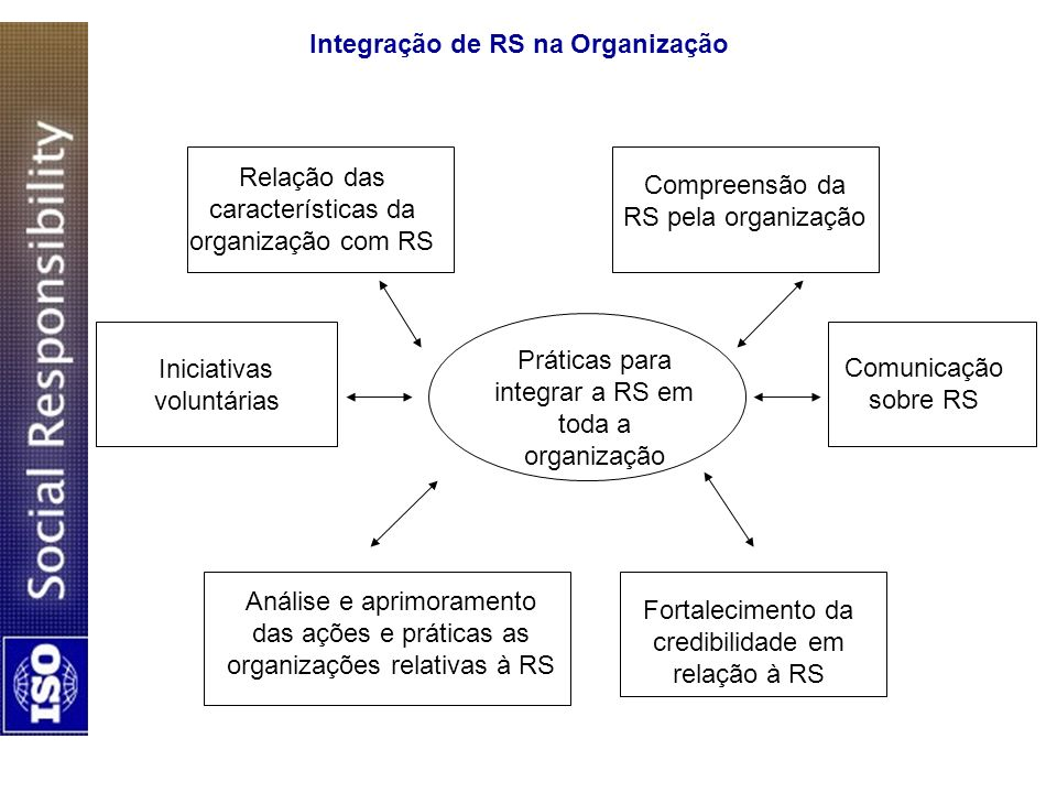 Integração de RS na Organização