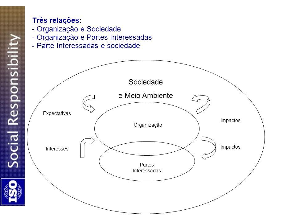 Três relações: - Organização e Sociedade - Organização e Partes Interessadas - Parte Interessadas e sociedade