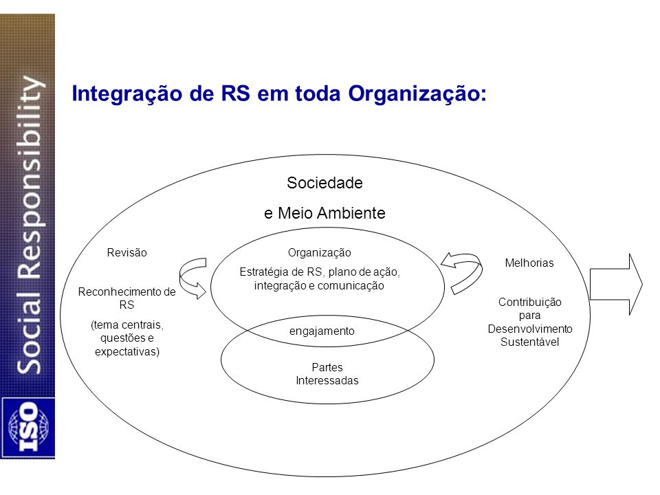 Integração de RS em toda Organização: