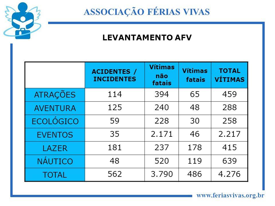 ASSOCIAÇÃO FÉRIAS VIVAS ACIDENTES / INCIDENTES