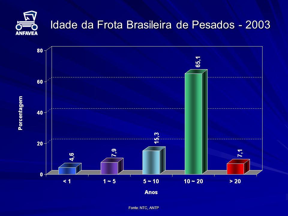 Idade da Frota Brasileira de Pesados - 2003