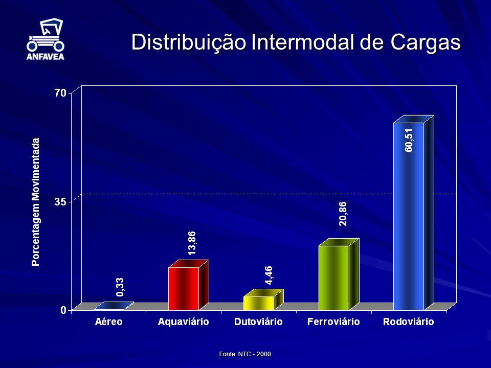 Distribuição Intermodal de Cargas