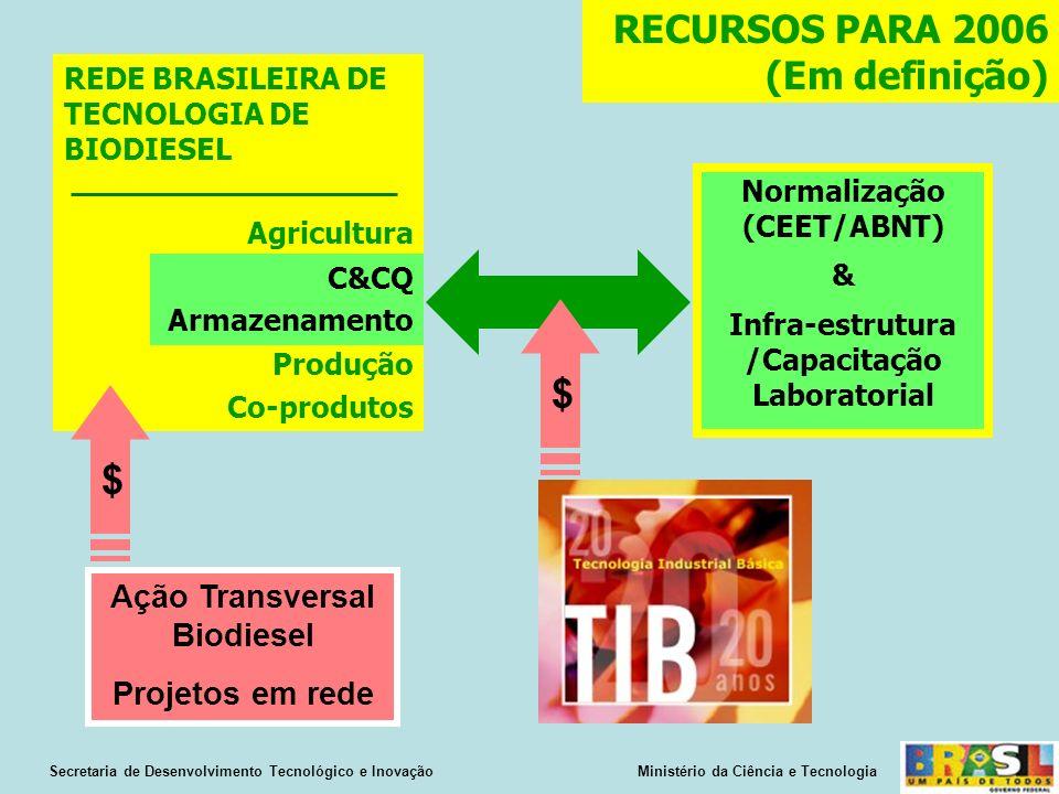 Normalização (CEET/ABNT) Infra-estrutura /Capacitação Laboratorial