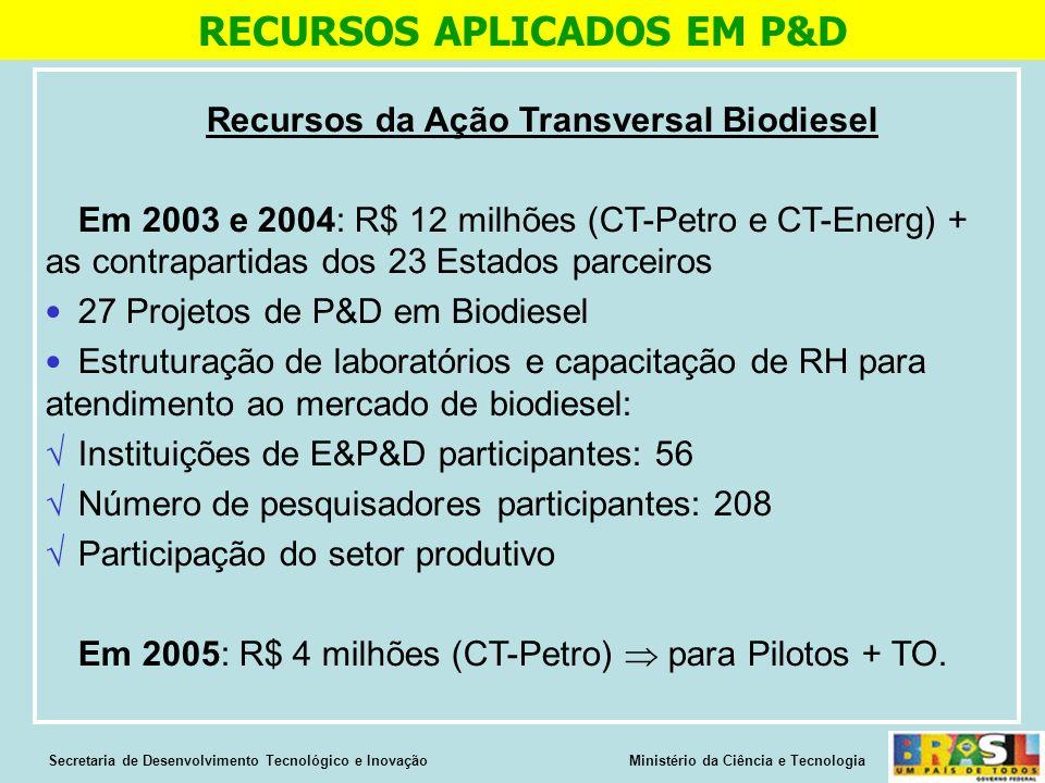 RECURSOS APLICADOS EM P&D Recursos da Ação Transversal Biodiesel
