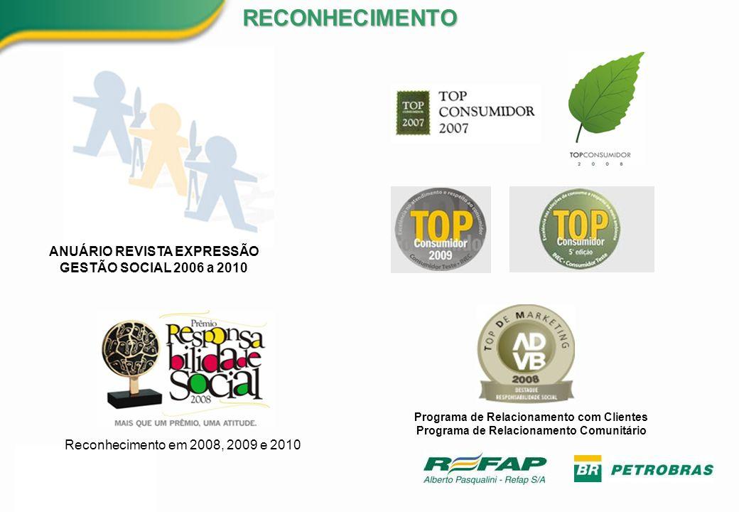 RECONHECIMENTO ANUÁRIO REVISTA EXPRESSÃO GESTÃO SOCIAL 2006 a 2010