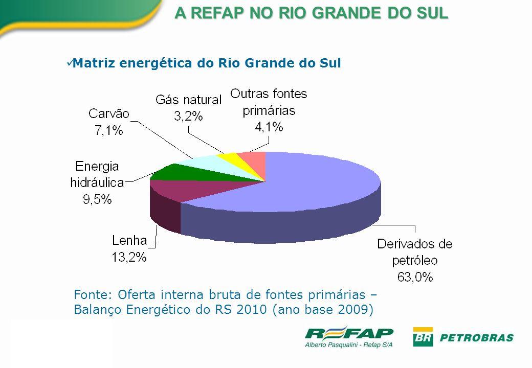 A REFAP NO RIO GRANDE DO SUL