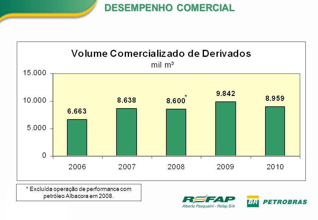 * Excluída operação de performance com petróleo Albacora em 2008.