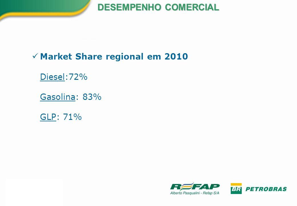 DESEMPENHO COMERCIAL Market Share regional em 2010 Diesel:72%