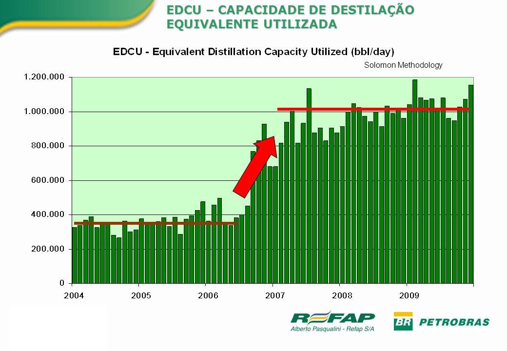 EDCU – CAPACIDADE DE DESTILAÇÃO EQUIVALENTE UTILIZADA