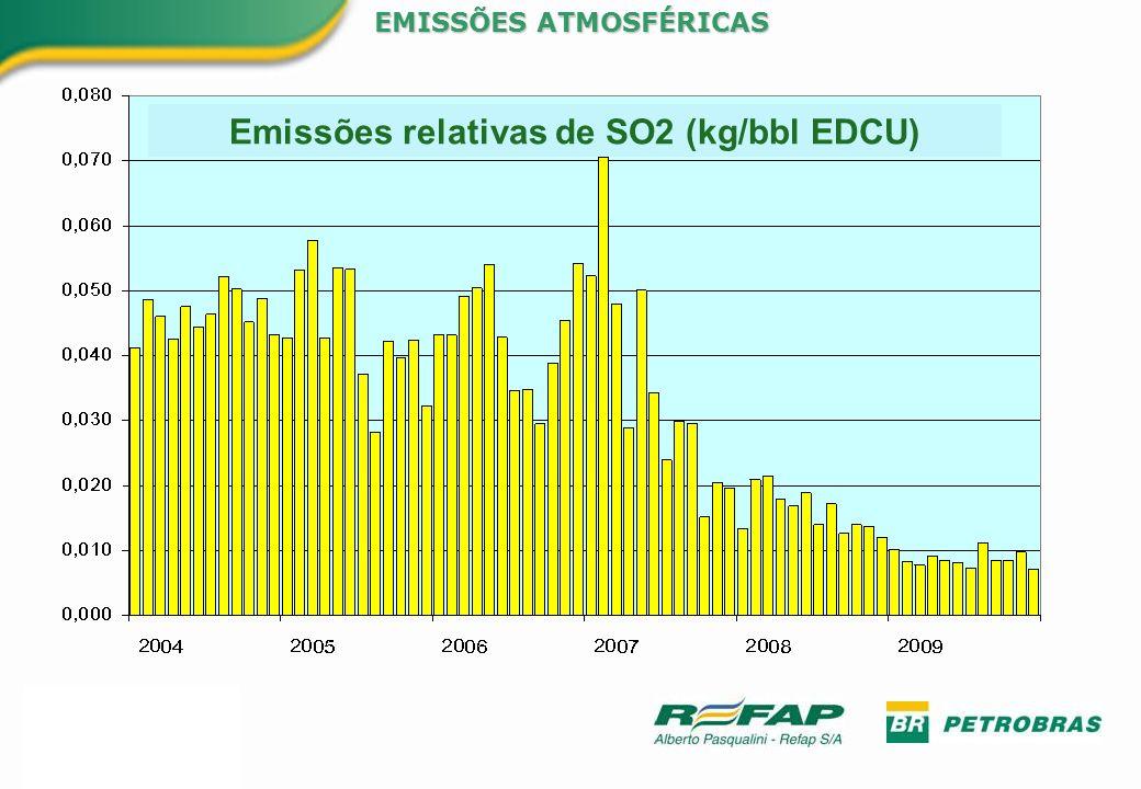 Emissões relativas de SO2 (kg/bbl EDCU)