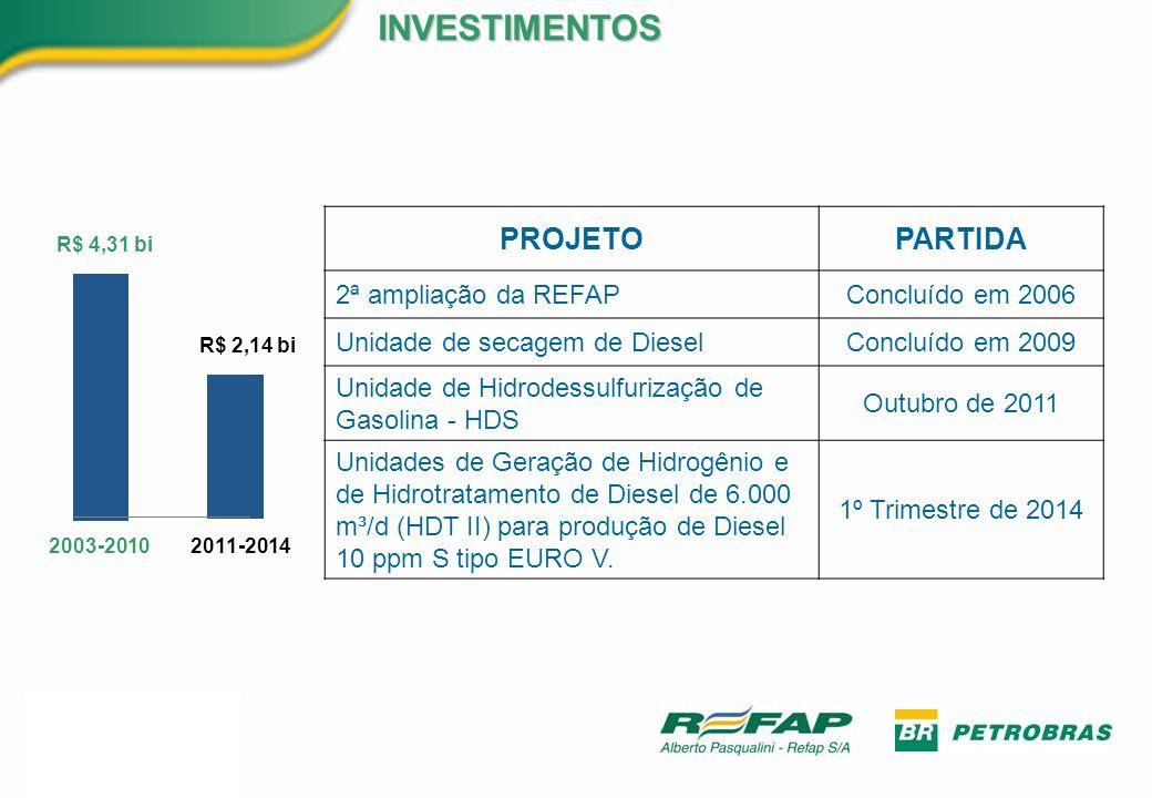 INVESTIMENTOS PROJETO PARTIDA 2ª ampliação da REFAP Concluído em 2006