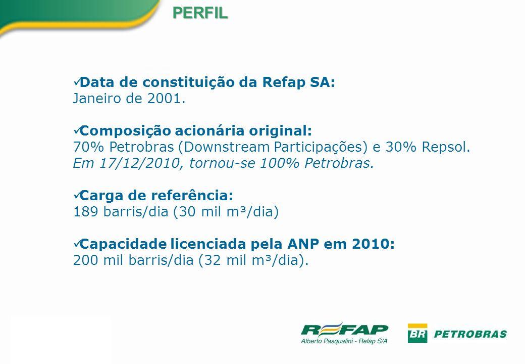 PERFIL Data de constituição da Refap SA: Janeiro de 2001.