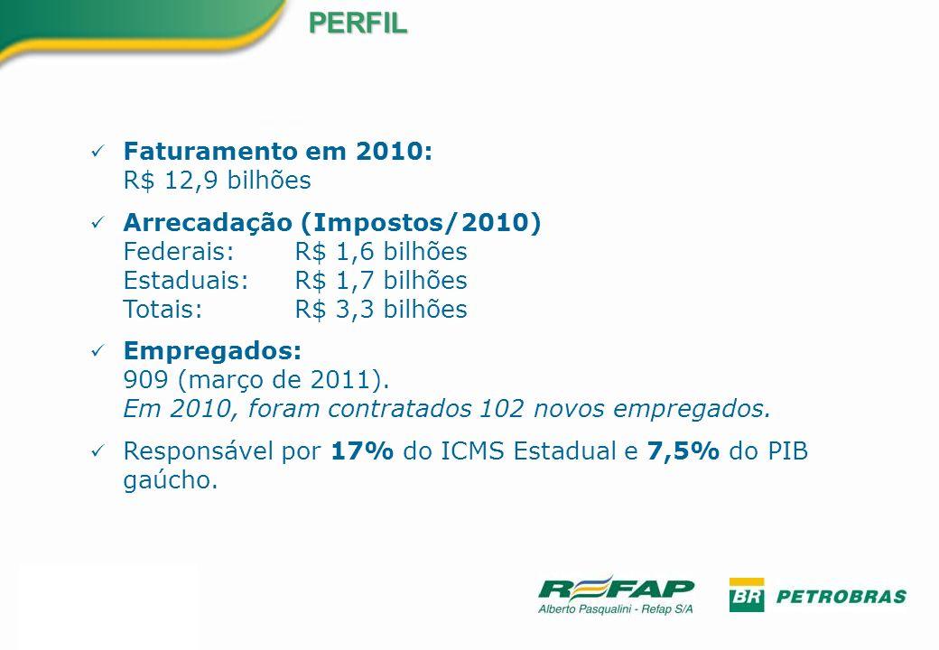 PERFIL Faturamento em 2010: R$ 12,9 bilhões
