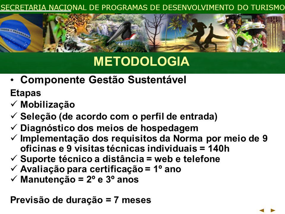 METODOLOGIA Componente Gestão Sustentável Etapas Mobilização
